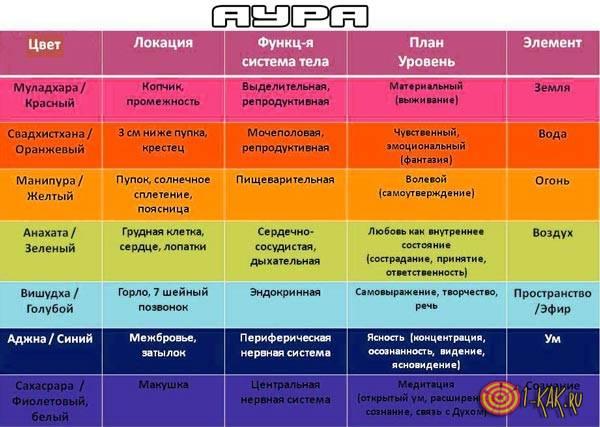 Таблица значений - каждый цвет