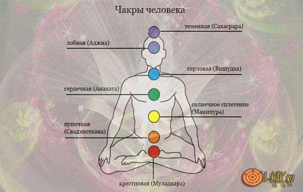 Расположение всех 7 чакр в организме
